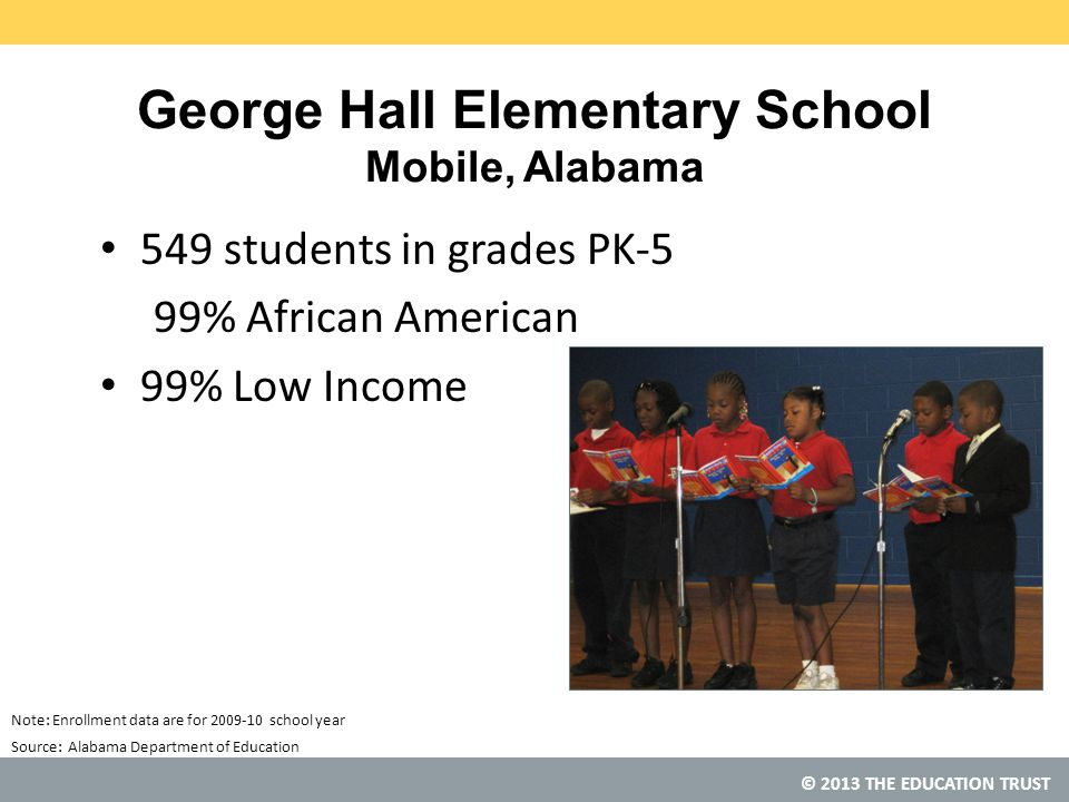 © 2013 THE EDUCATION TRUST Source: George Hall Elementary School Mobile, Alabama 549 students in grades PK-5 99% African American 99% Low Income Alabama Department of Education Note: Enrollment data are for 2009-10 school year