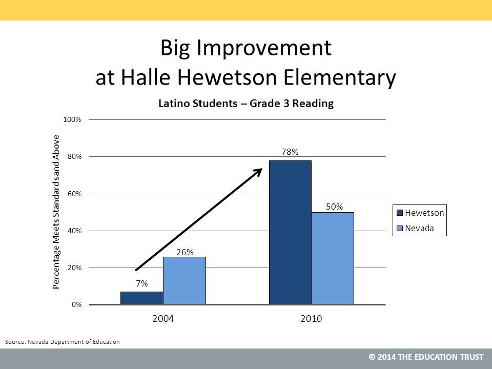 © 2013 THE EDUCATION TRUST © 2014 THE EDUCATION TRUST Source: Nevada Department of Education Big Improvement at Halle Hewetson Elementary
