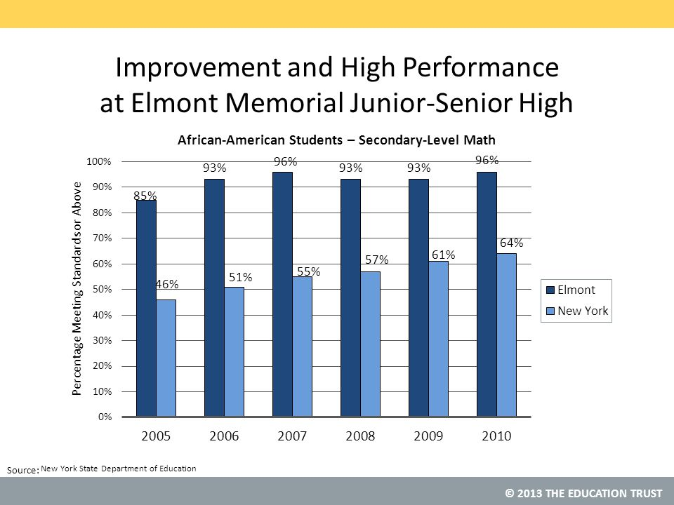 © 2013 THE EDUCATION TRUST Source: Improvement and High Performance at Elmont Memorial Junior-Senior High New York State Department of Education