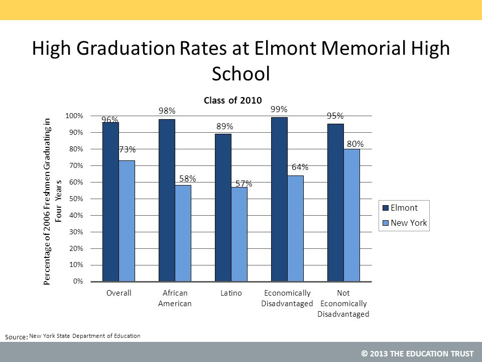 © 2013 THE EDUCATION TRUST Source: High Graduation Rates at Elmont Memorial High School New York State Department of Education