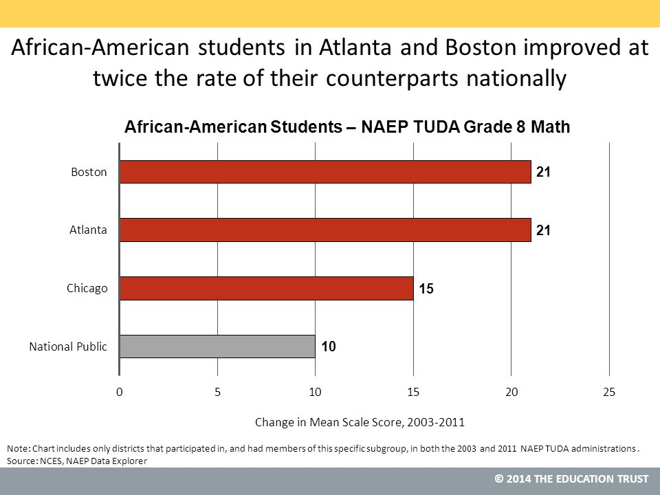 © 2013 THE EDUCATION TRUST © 2014 THE EDUCATION TRUST Source: NCES, NAEP Data Explorer Note: Chart includes only districts that participated in, and had members of this specific subgroup, in both the 2003 and 2011 NAEP TUDA administrations.
