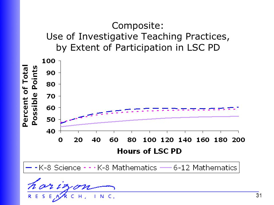 31 Composite: Use of Investigative Teaching Practices, by Extent of Participation in LSC PD