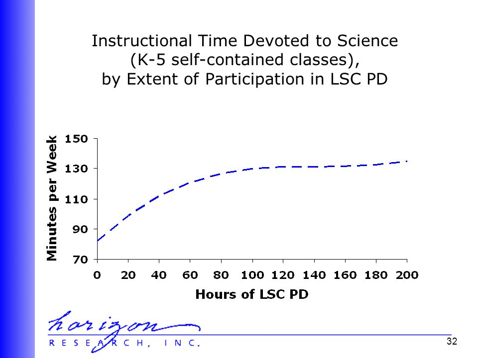 32 Instructional Time Devoted to Science (K-5 self-contained classes), by Extent of Participation in LSC PD