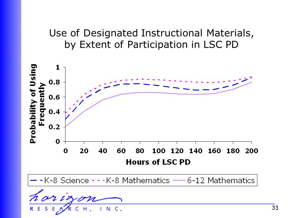 33 Use of Designated Instructional Materials, by Extent of Participation in LSC PD