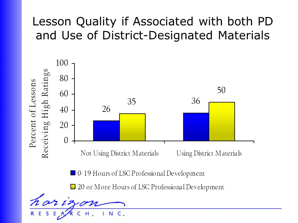 Lesson Quality if Associated with both PD and Use of District-Designated Materials