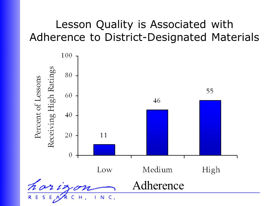 Lesson Quality is Associated with Adherence to District-Designated Materials Adherence