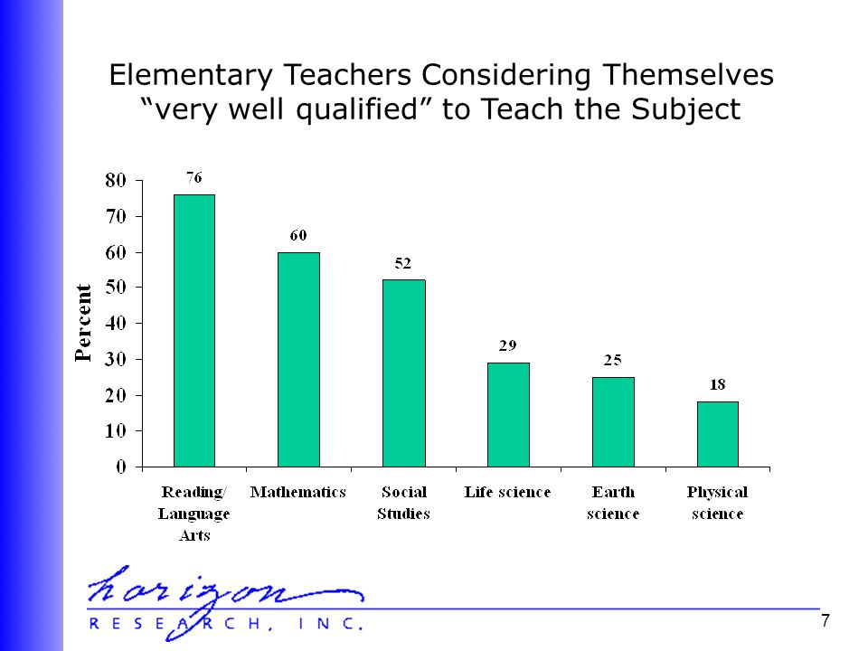 7 Elementary Teachers Considering Themselves very well qualified to Teach the Subject