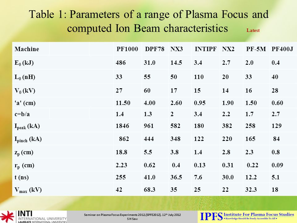 Seminar on Plasma Focus Experiments 2012,(SPFE2012), 12 th July 2012 S H Saw Table 1: Parameters of a range of Plasma Focus and computed Ion Beam char