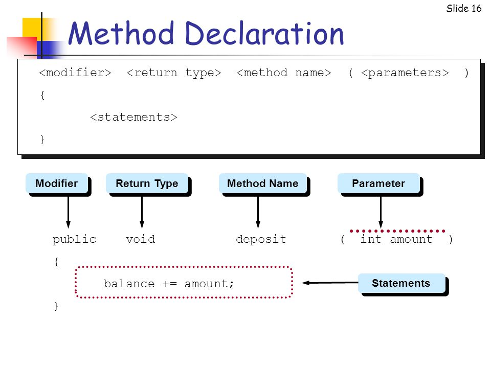 Slide 16 Method Declaration ( ) { } public void deposit ( int amount ) { balance += amount; } Statements Modifier Return Type Method Name Parameter