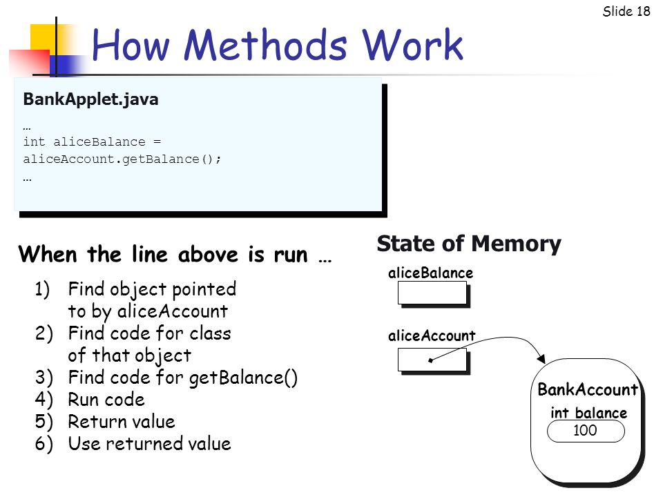 Slide 18 How Methods Work BankApplet.java State of Memory … int aliceBalance = aliceAccount.getBalance(); … aliceAccount BankAccount aliceBalance 100 int balance 1)Find object pointed to by aliceAccount 2)Find code for class of that object 3)Find code for getBalance() 4)Run code 5)Return value 6)Use returned value When the line above is run …