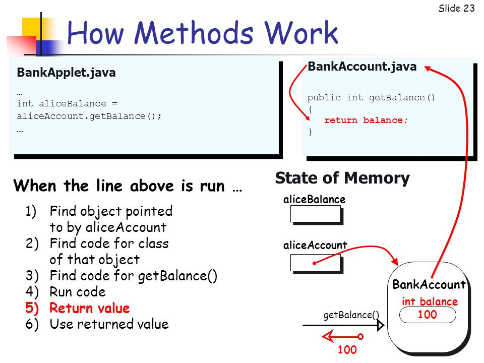 Slide 23 How Methods Work BankApplet.java State of Memory … int aliceBalance = aliceAccount.getBalance(); … public int getBalance() { return balance; } BankAccount.java aliceAccount getBalance() BankAccount aliceBalance 100 int balance 1)Find object pointed to by aliceAccount 2)Find code for class of that object 3)Find code for getBalance() 4)Run code 5)Return value 6)Use returned value When the line above is run … 100