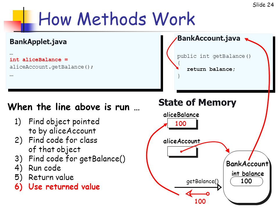 Slide 24 How Methods Work BankApplet.java State of Memory … int aliceBalance = aliceAccount.getBalance(); … public int getBalance() { return balance; } BankAccount.java aliceAccount getBalance() BankAccount aliceBalance 100 int balance 1)Find object pointed to by aliceAccount 2)Find code for class of that object 3)Find code for getBalance() 4)Run code 5)Return value 6)Use returned value When the line above is run … 100