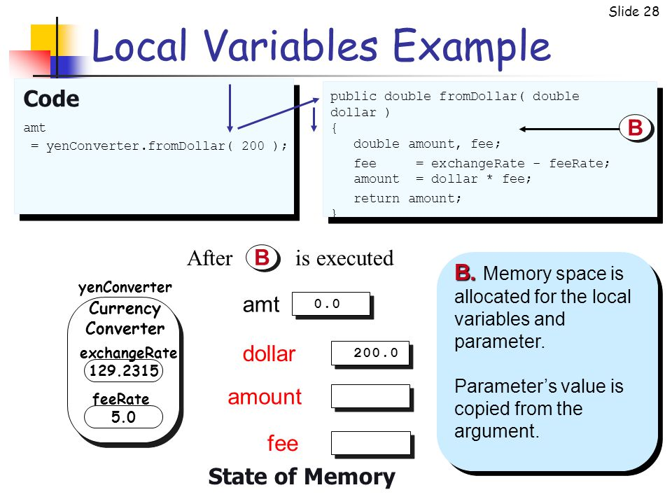 Slide 28 Local Variables Example Code amt = yenConverter.fromDollar( 200 ); public double fromDollar( double dollar ) { double amount, fee; fee = exch