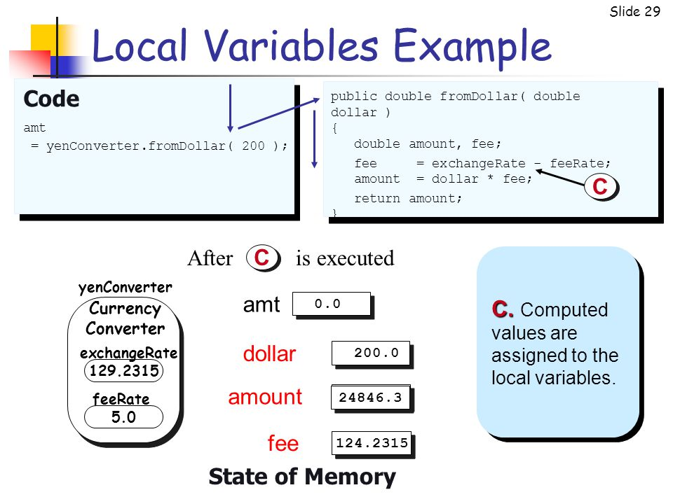 Slide 29 amount fee Local Variables Example Code amt = yenConverter.fromDollar( 200 ); public double fromDollar( double dollar ) { double amount, fee;