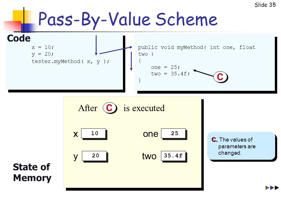 Slide 35 Pass-By-Value Scheme C C State of Memory C. C. The values of parameters are changed. After is executed C C public void myMethod( int one, flo