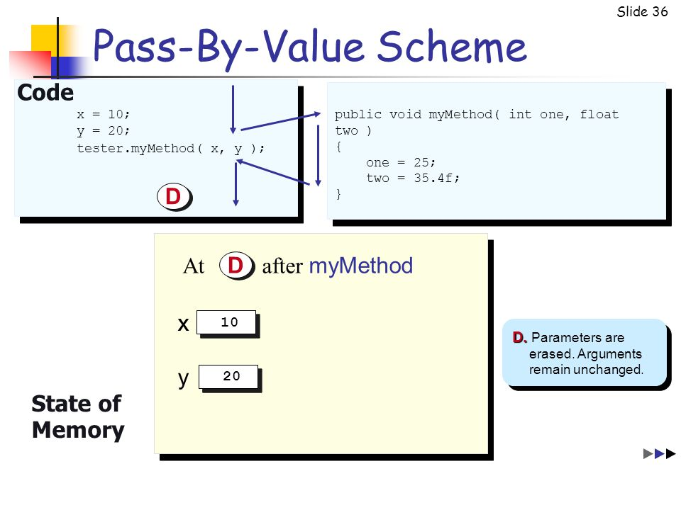 Slide 36 Pass-By-Value Scheme Code D D State of Memory D. D. Parameters are erased. Arguments remain unchanged. At after myMethod D D public void myMe