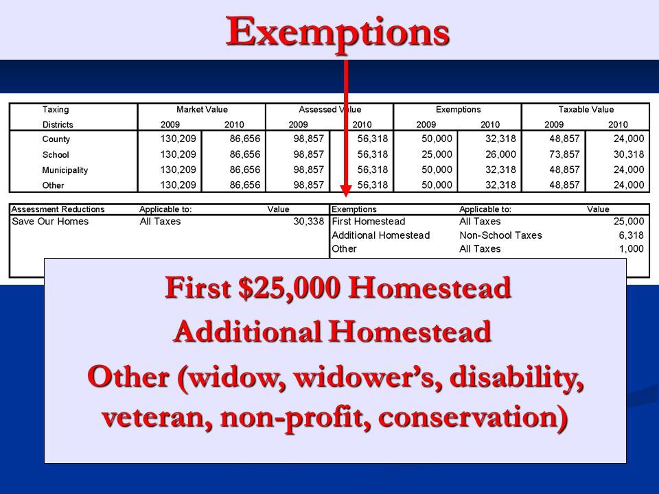 Assessment Reductions Agricultural Classification 3% Save Our Homes Cap/Portability 10% Non-Homestead Cap (Reduces Your Market Value)