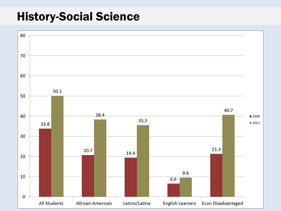 History-Social Science