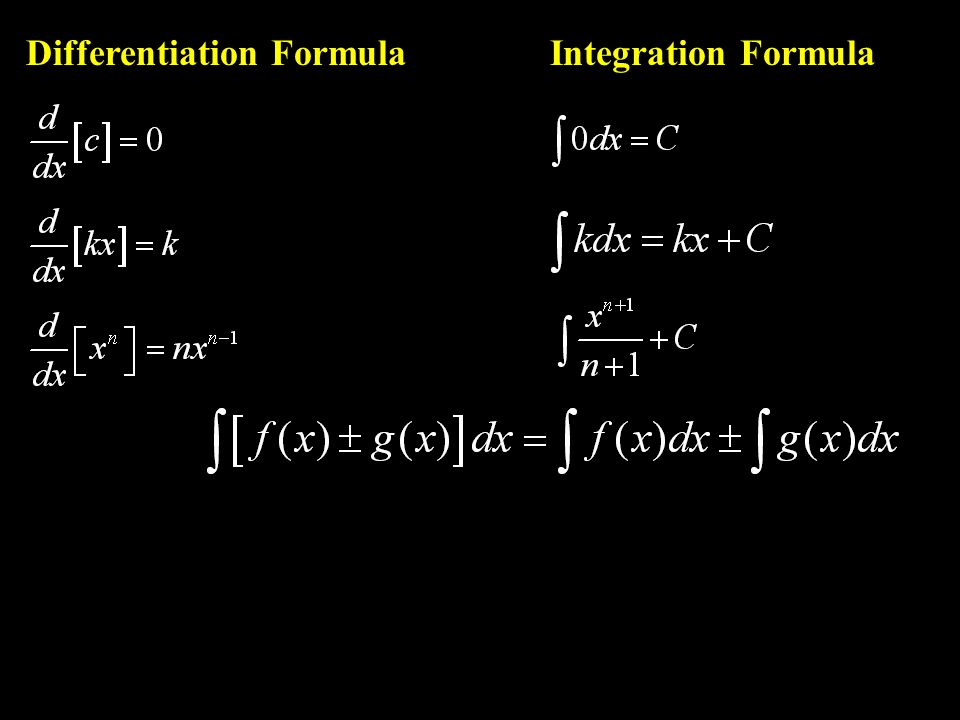 Differentiation Formula Integration Formula