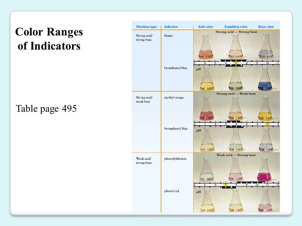 Color Ranges of Indicators Table page 495