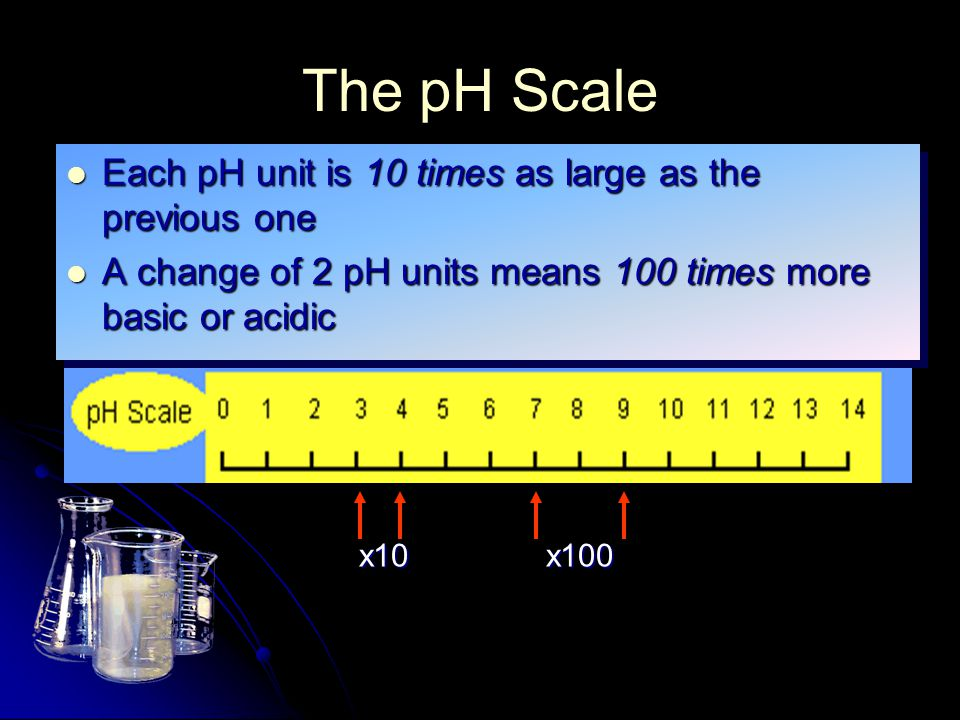Each pH unit is 10 times as large as the previous one Each pH unit is 10 times as large as the previous one A change of 2 pH units means 100 times more basic or acidic A change of 2 pH units means 100 times more basic or acidic Each pH unit is 10 times as large as the previous one Each pH unit is 10 times as large as the previous one A change of 2 pH units means 100 times more basic or acidic A change of 2 pH units means 100 times more basic or acidic x10x100