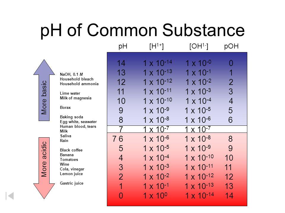 pH of Common Substance 14 1 x 10 -14 1 x 10 -0 0 13 1 x 10 -13 1 x 10 -1 1 12 1 x 10 -12 1 x 10 -2 2 11 1 x 10 -11 1 x 10 -3 3 10 1 x 10 -10 1 x 10 -4 4 9 1 x 10 -9 1 x 10 -5 5 8 1 x 10 -8 1 x 10 -6 6 6 1 x 10 -6 1 x 10 -8 8 5 1 x 10 -5 1 x 10 -9 9 4 1 x 10 -4 1 x 10 -10 10 3 1 x 10 -3 1 x 10 -11 11 2 1 x 10 -2 1 x 10 -12 12 1 1 x 10 -1 1 x 10 -13 13 0 1 x 10 0 1 x 10 -14 14 NaOH, 0.1 M Household bleach Household ammonia Lime water Milk of magnesia Borax Baking soda Egg white, seawater Human blood, tears Milk Saliva Rain Black coffee Banana Tomatoes Wine Cola, vinegar Lemon juice Gastric juice More basic More acidic pH [H 1+ ] [OH 1- ] pOH 7 1 x 10 -7 1 x 10 -7 7