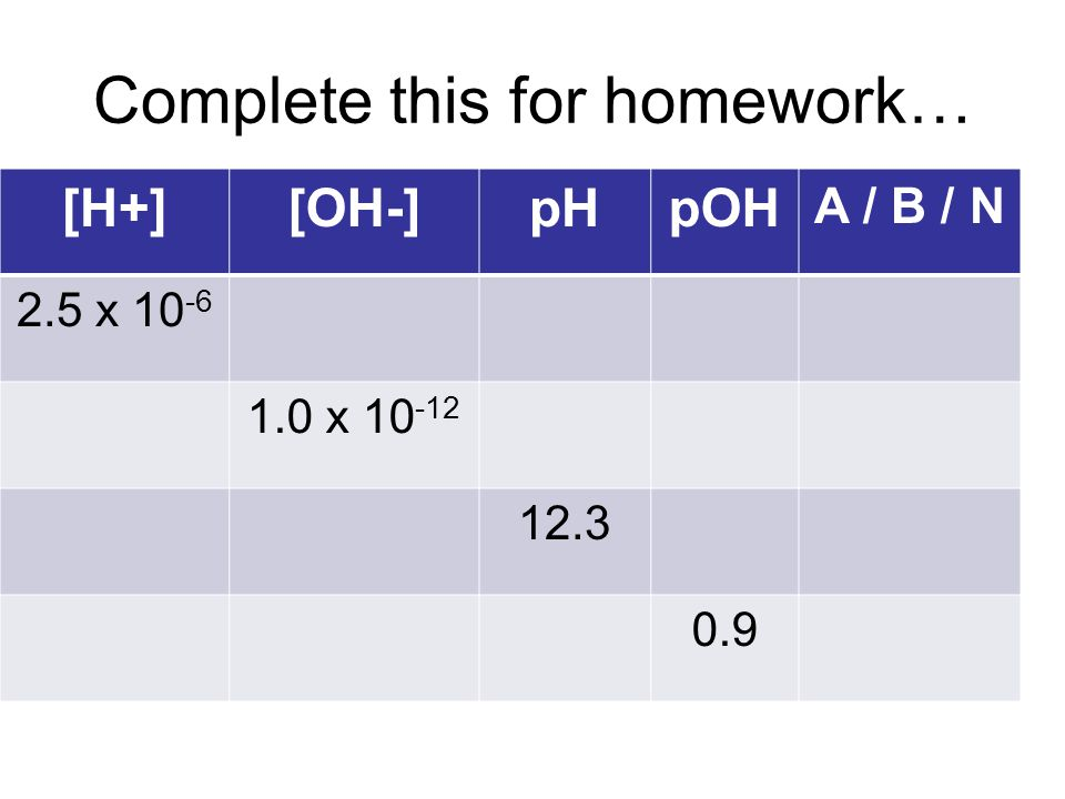Complete this for homework… [H+][OH-]pHpOH A / B / N 2.5 x 10 -6 1.0 x 10 -12 12.3 0.9