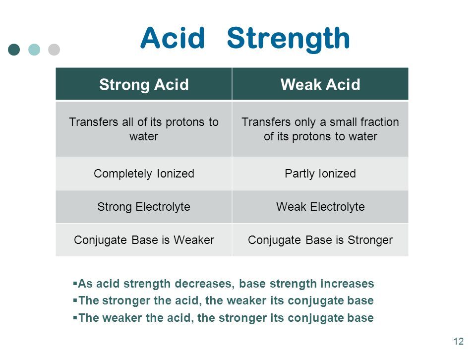 12 Acid Strength Strong AcidWeak Acid Transfers all of its protons to water Transfers only a small fraction of its protons to water Completely Ionized