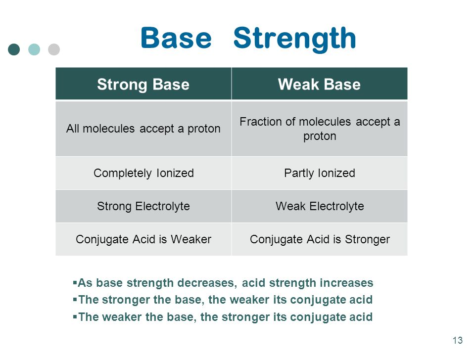 13 Base Strength Strong BaseWeak Base All molecules accept a proton Fraction of molecules accept a proton Completely IonizedPartly Ionized Strong Elec