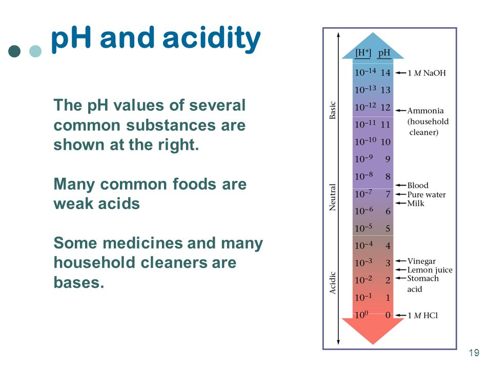 19 pH and acidity The pH values of several common substances are shown at the right. Many common foods are weak acids Some medicines and many househol