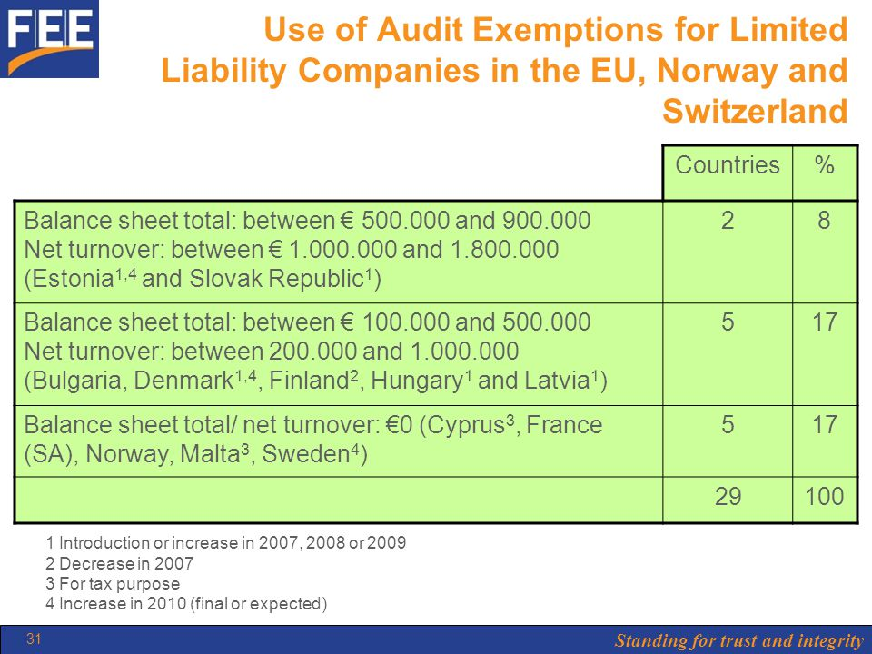 Standing for trust and integrity 31 Use of Audit Exemptions for Limited Liability Companies in the EU, Norway and Switzerland Countries% Balance sheet total: between € 500.000 and 900.000 Net turnover: between € 1.000.000 and 1.800.000 (Estonia 1,4 and Slovak Republic 1 ) 28 Balance sheet total: between € 100.000 and 500.000 Net turnover: between 200.000 and 1.000.000 (Bulgaria, Denmark 1,4, Finland 2, Hungary 1 and Latvia 1 ) 517 Balance sheet total/ net turnover: €0 (Cyprus 3, France (SA), Norway, Malta 3, Sweden 4 ) 517 29100 1 Introduction or increase in 2007, 2008 or 2009 2 Decrease in 2007 3 For tax purpose 4 Increase in 2010 (final or expected)