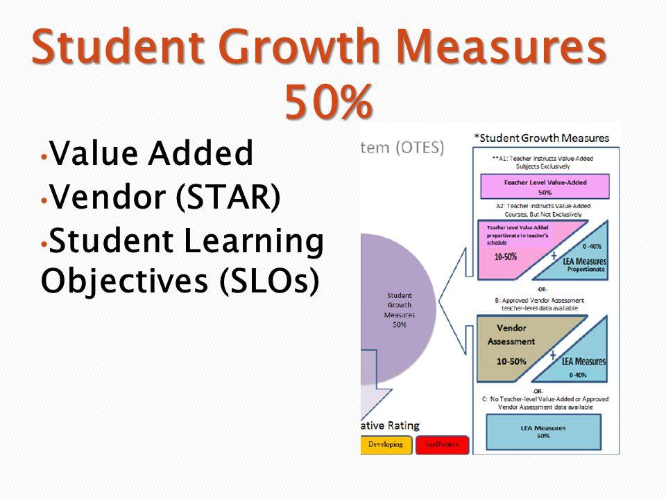 Value Added Vendor (STAR) Student Learning Objectives (SLOs)