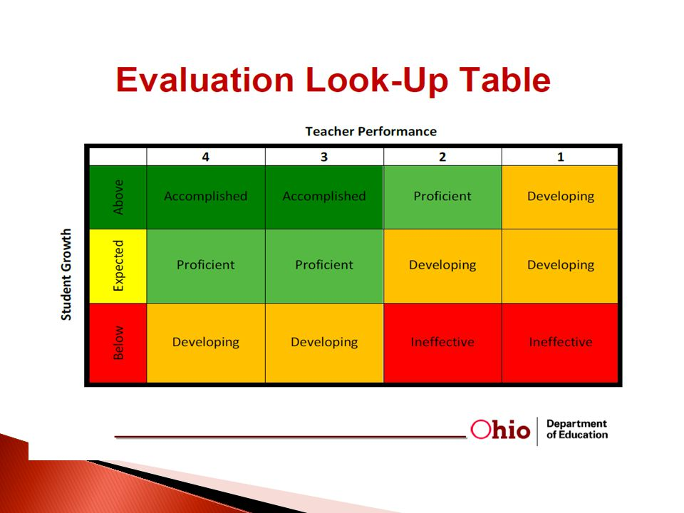  Review the criteria and consider how they will be addressed in your upcoming observation.
