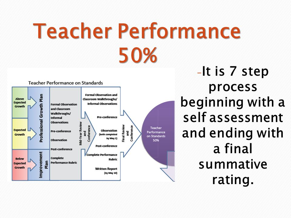 - It is 7 step process beginning with a self assessment and ending with a final summative rating.