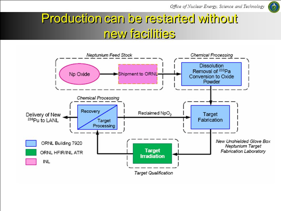 Office of Nuclear Energy, Science and Technology Production can be restarted without new facilities