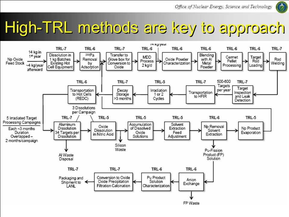 Office of Nuclear Energy, Science and Technology High-TRL methods are key to approach