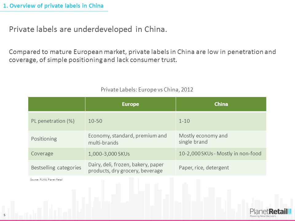 5 Compared to mature European market, private labels in China are low in penetration and coverage, of simple positioning and lack consumer trust. Priv