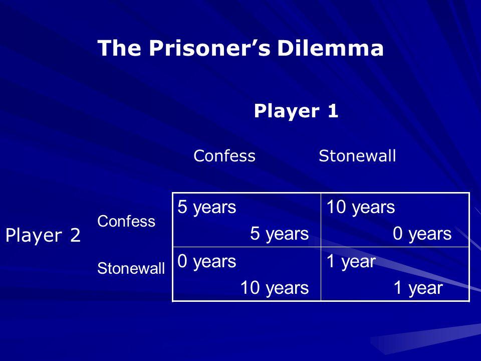 1 year 0 years 10 years 0 years 5 years Confess Stonewall Player 1 Confess Stonewall Player 2