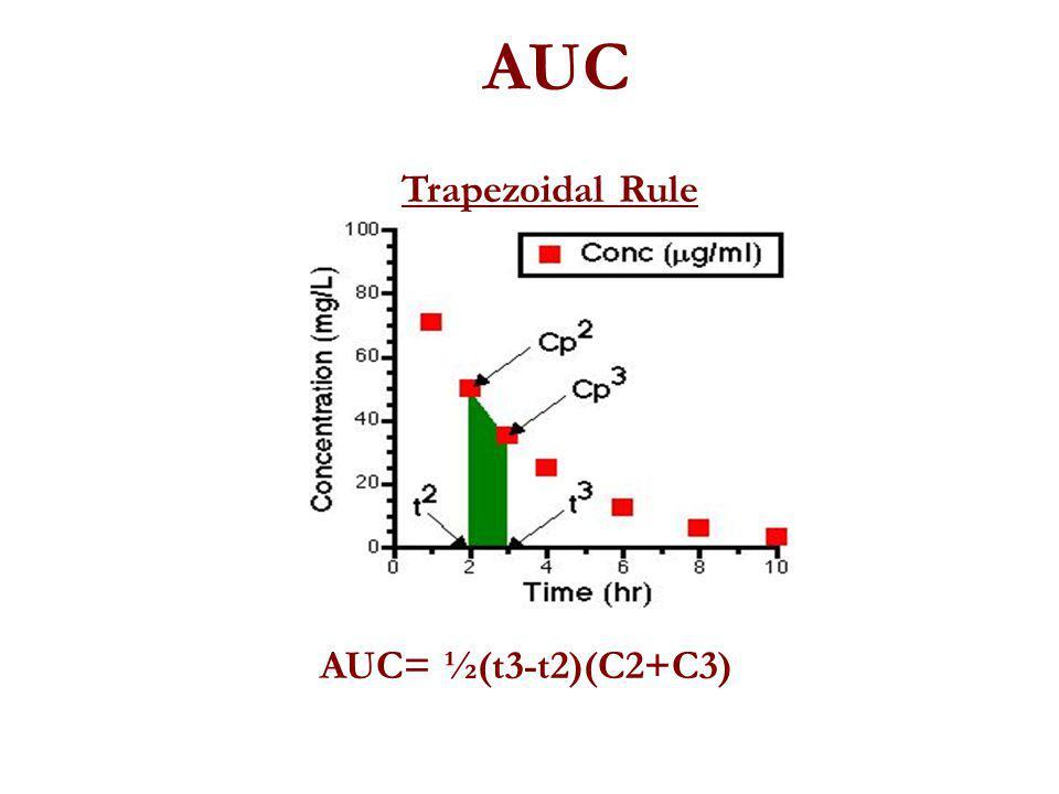 AUC Trapezoidal Rule AUC= ½(t3-t2)(C2+C3)