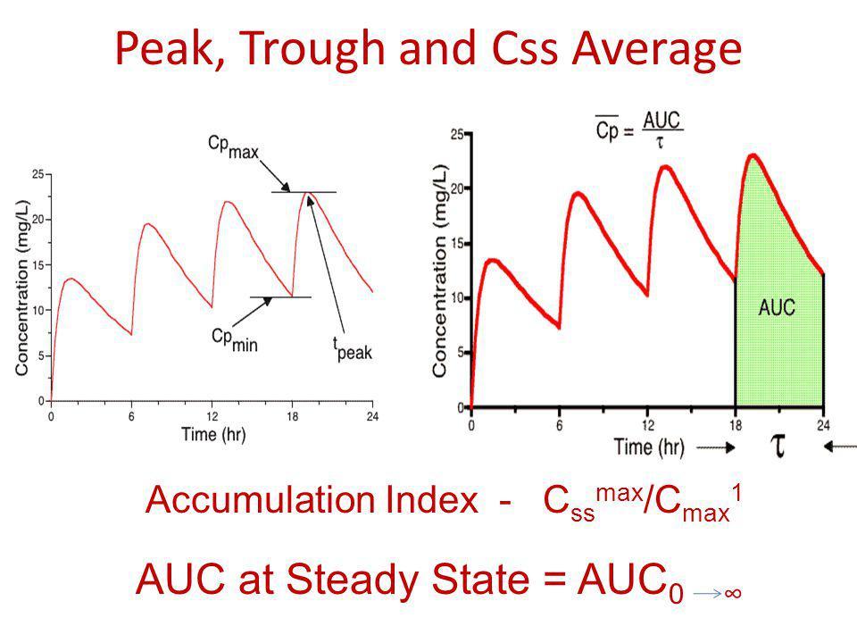 Peak, Trough and Css Average Accumulation Index - C ss max /C max 1 AUC at Steady State = AUC 0 ∞
