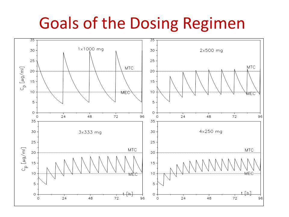 Goals of the Dosing Regimen