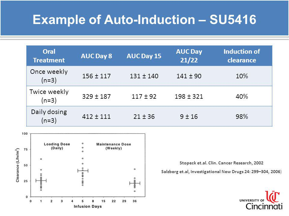 Example of Auto-Induction – SU5416 Oral Treatment AUC Day 8AUC Day 15 AUC Day 21/22 Induction of clearance Once weekly (n=3) 156 ± 117131 ± 140141 ± 9