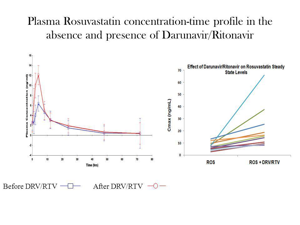 Plasma Rosuvastatin concentration-time profile in the absence and presence of Darunavir/Ritonavir Before DRV/RTVAfter DRV/RTV
