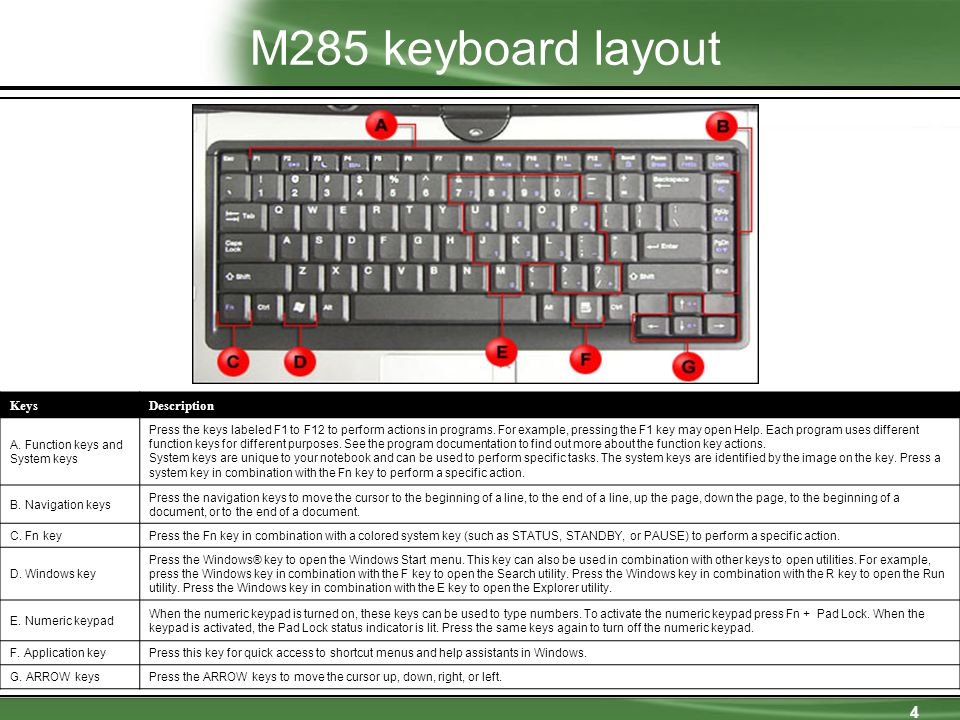 4 M285 keyboard layout KeysDescription A.