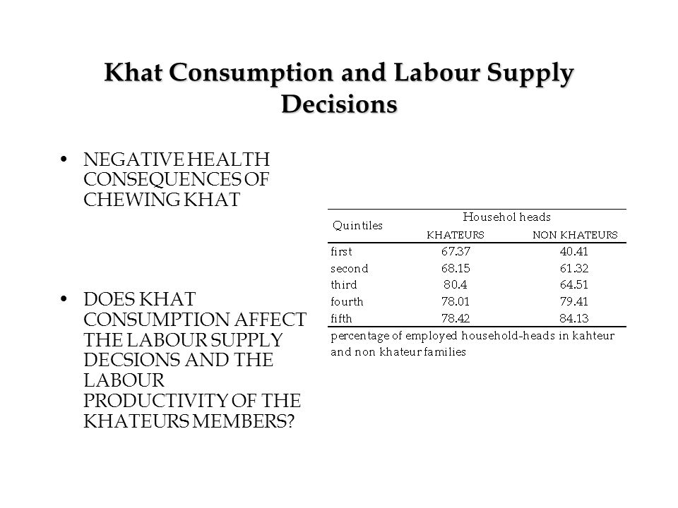 Khat Consumption and Labour Supply Decisions NEGATIVE HEALTH CONSEQUENCES OF CHEWING KHAT DOES KHAT CONSUMPTION AFFECT THE LABOUR SUPPLY DECSIONS AND