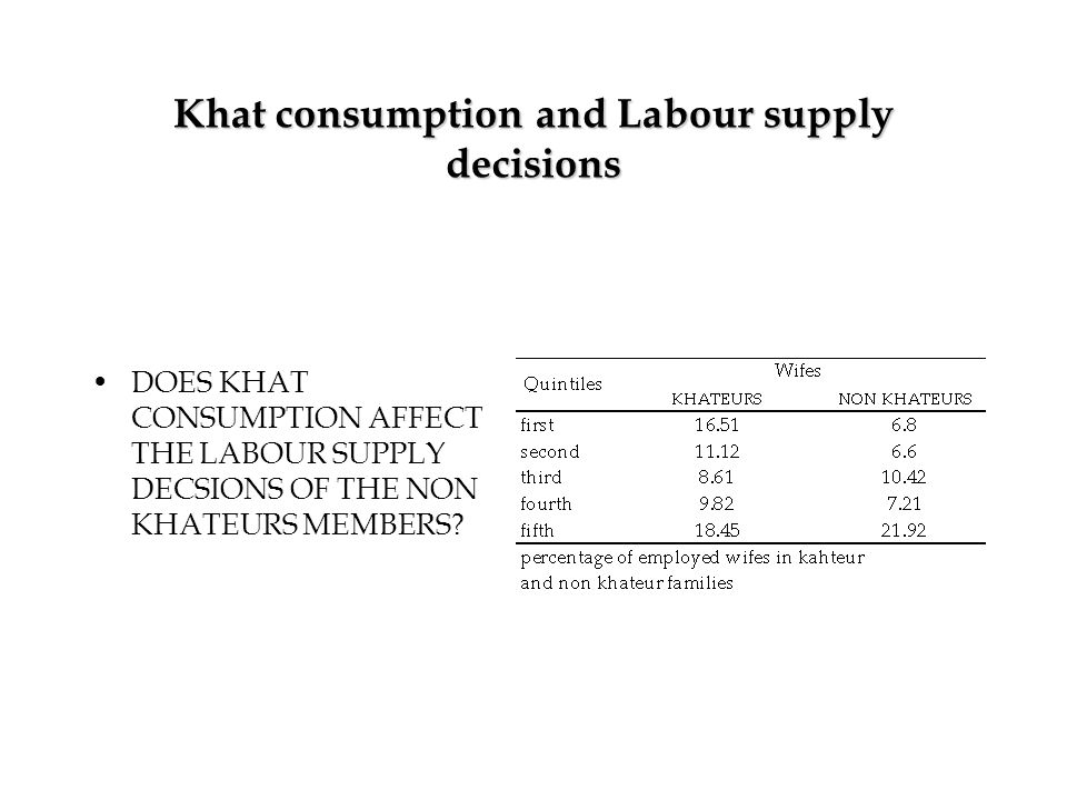 Khat consumption and Labour supply decisions DOES KHAT CONSUMPTION AFFECT THE LABOUR SUPPLY DECSIONS OF THE NON KHATEURS MEMBERS?