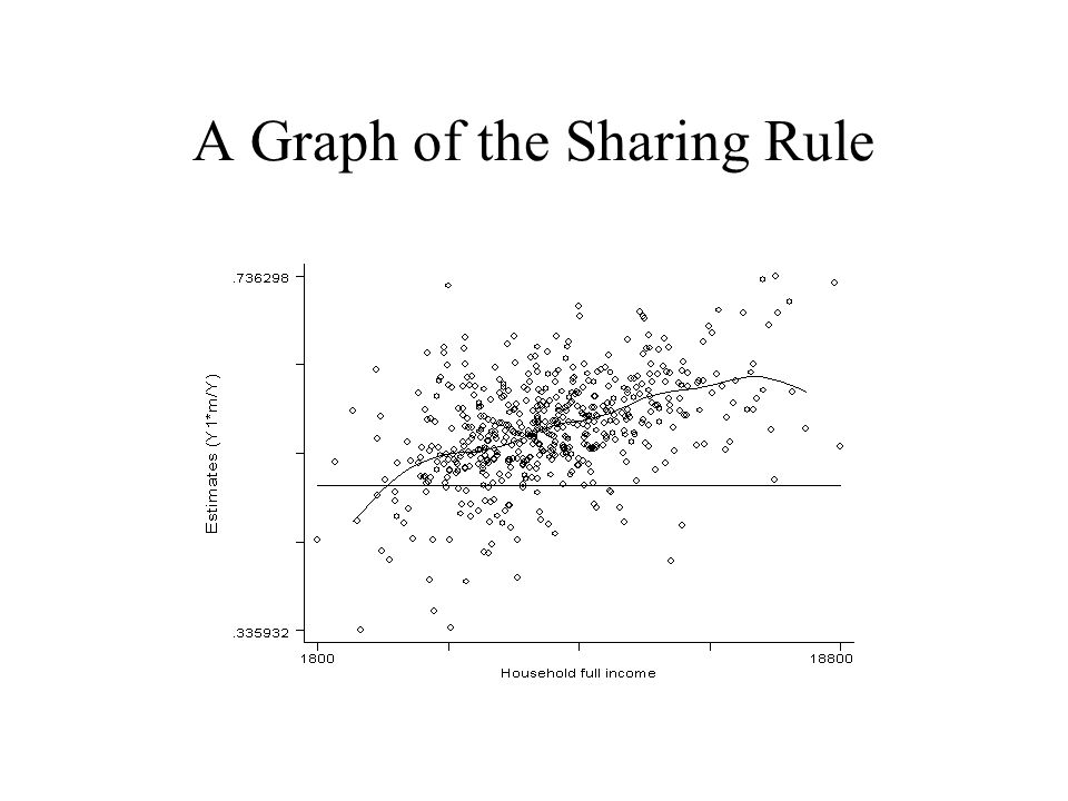 A Graph of the Sharing Rule