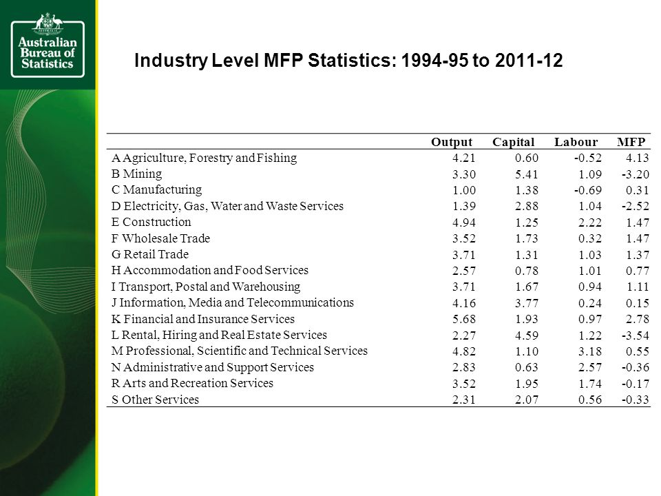 Industry Level MFP Statistics: 1994-95 to 2011-12 OutputCapitalLabourMFP A Agriculture, Forestry and Fishing 4.210.60-0.524.13 B Mining 3.305.411.09-3.20 C Manufacturing 1.001.38-0.690.31 D Electricity, Gas, Water and Waste Services 1.392.881.04-2.52 E Construction 4.941.252.221.47 F Wholesale Trade 3.521.730.321.47 G Retail Trade 3.711.311.031.37 H Accommodation and Food Services 2.570.781.010.77 I Transport, Postal and Warehousing 3.711.670.941.11 J Information, Media and Telecommunications 4.163.770.240.15 K Financial and Insurance Services 5.681.930.972.78 L Rental, Hiring and Real Estate Services 2.274.591.22-3.54 M Professional, Scientific and Technical Services 4.821.103.180.55 N Administrative and Support Services 2.830.632.57-0.36 R Arts and Recreation Services 3.521.951.74-0.17 S Other Services 2.312.070.56-0.33