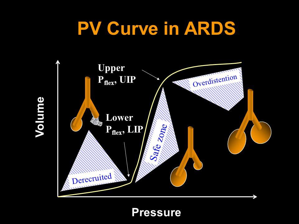 Pressure Volume Safe zone Overdistention Derecruited Lower P flex, LIP Upper P flex, UIP PV Curve in ARDS