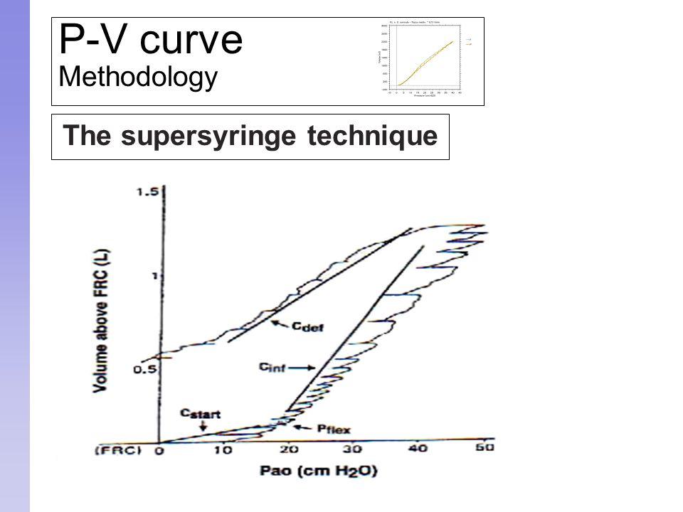 The supersyringe technique P-V curve Methodology
